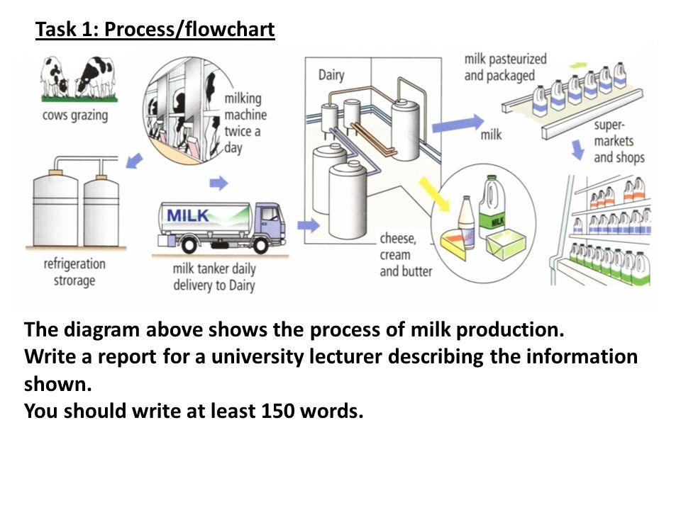 Task 1 Processflowchart Ppt Video Online Download