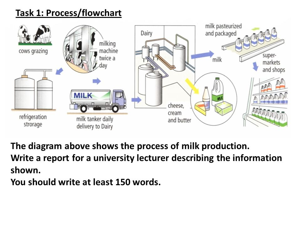 Task 1 processflowchart ppt video online download task 1 processflowchart ccuart Images