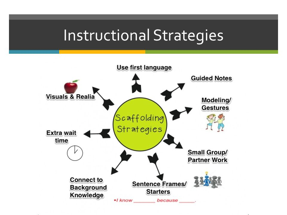 instructional strategies for reading and writing