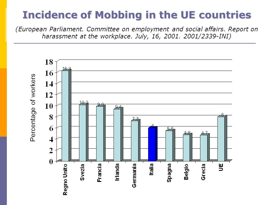 Incidence of Mobbing in the UE countries