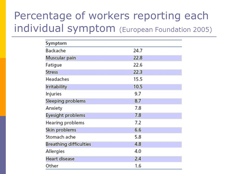 Percentage of workers reporting each individual symptom (European Foundation 2005)‏