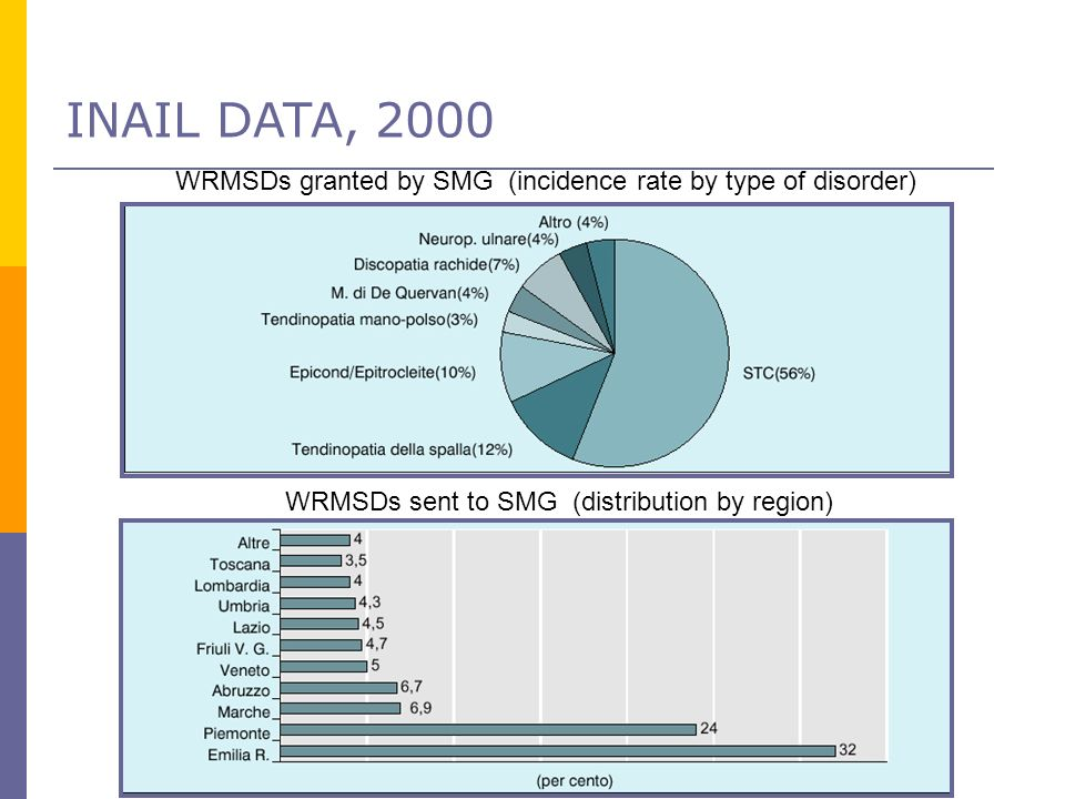 INAIL DATA, 2000 WRMSDs granted by SMG (incidence rate by type of disorder)‏ WRMSDs sent to SMG (distribution by region)‏