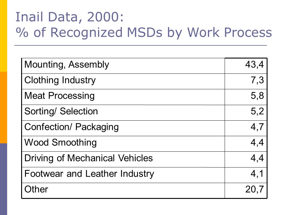 Inail Data, 2000: % of Recognized MSDs by Work Process