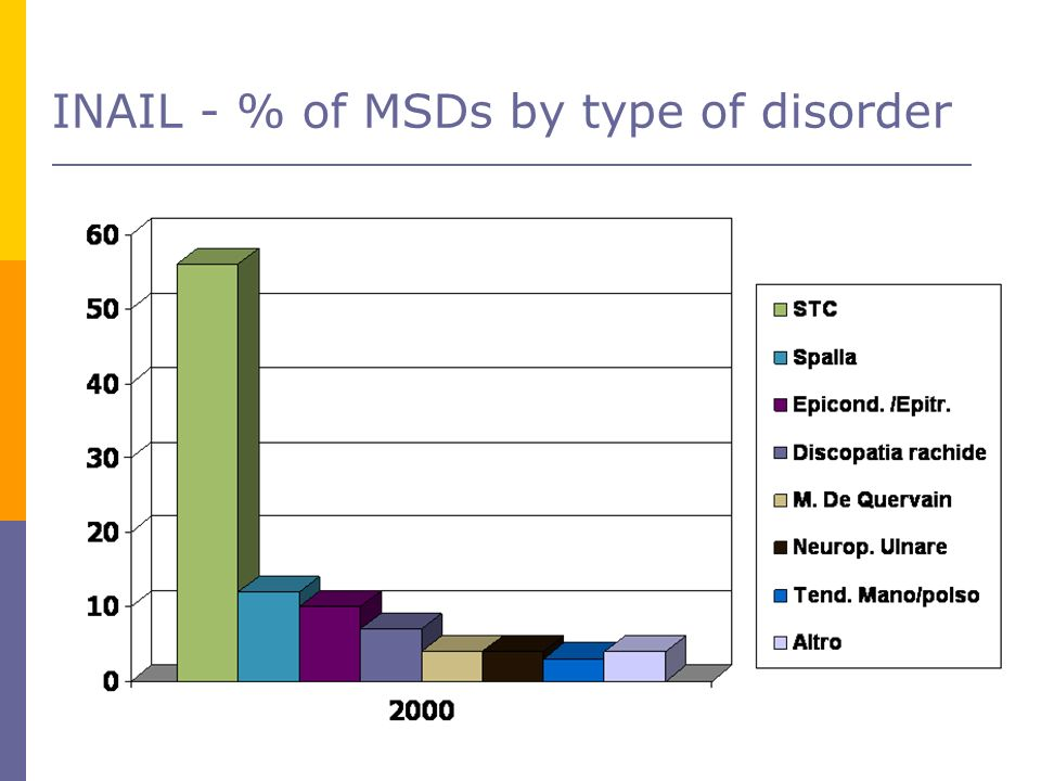 INAIL - % of MSDs by type of disorder