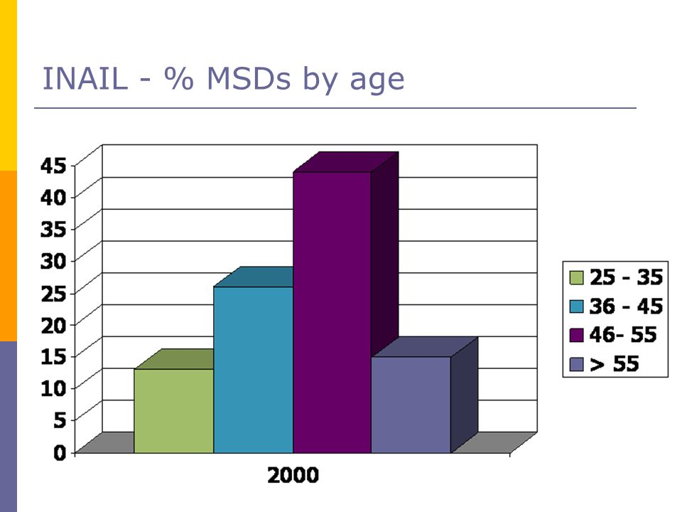 INAIL - % MSDs by age 30