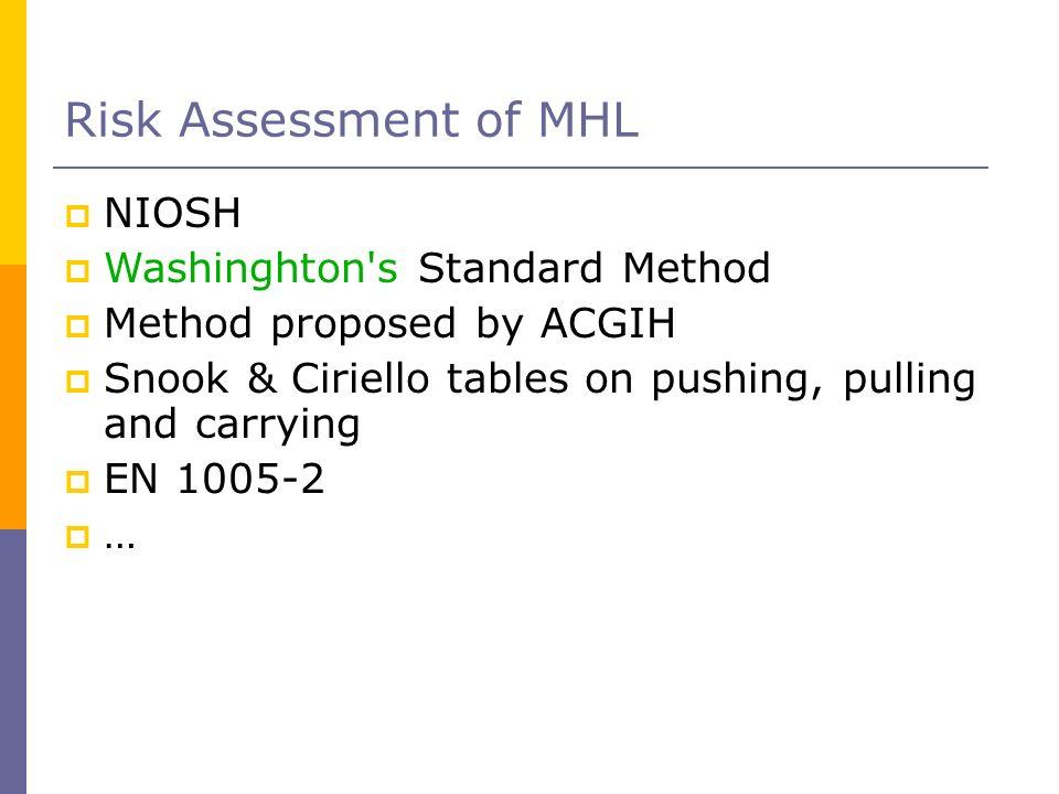 Risk Assessment of MHL NIOSH Washinghton s Standard Method