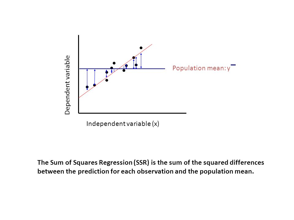 Calculating SSR Population mean: y. Dependent variable. Independent variable (x)