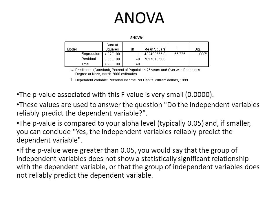 ANOVA The p-value associated with this F value is very small (0.0000).