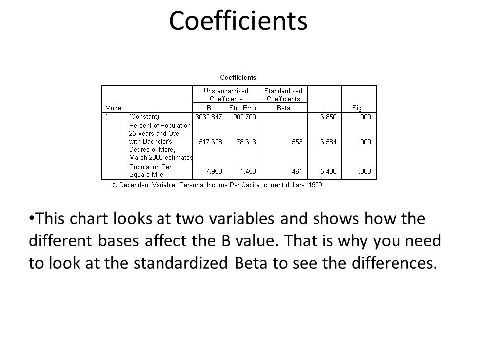 Coefficients