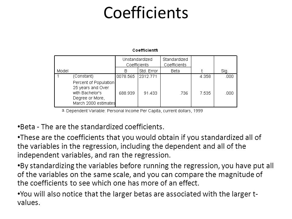Coefficients Beta - The are the standardized coefficients.