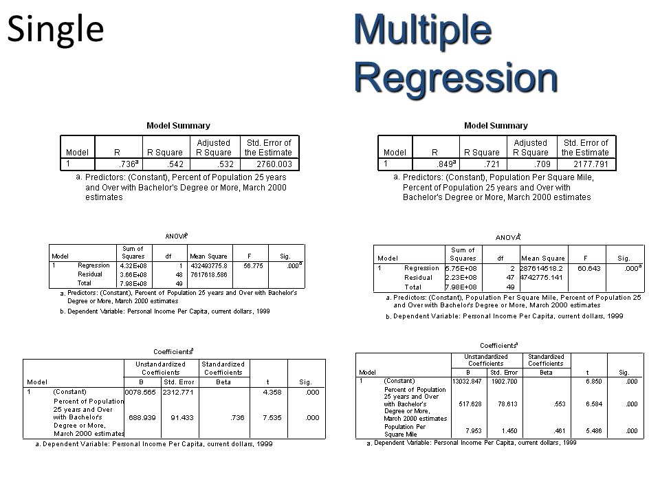 Single Multiple Regression