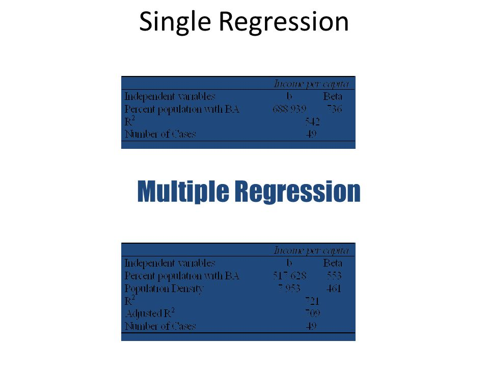 Single Regression Multiple Regression