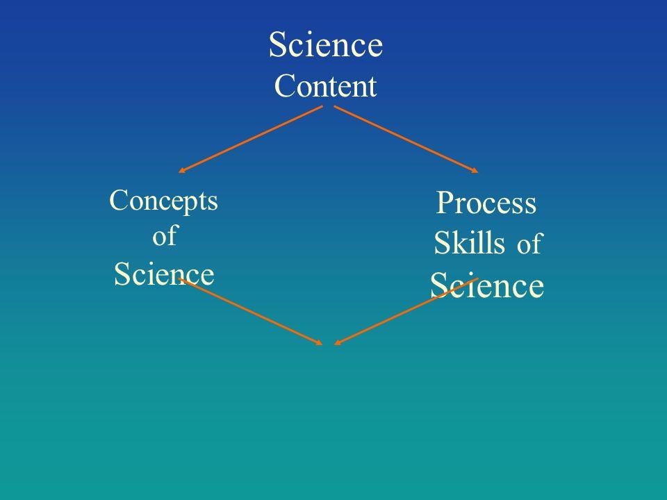Process Skills of Science