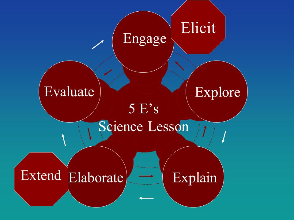 Elicit Engage Evaluate Explore 5 E's Science Lesson Extend Elaborate