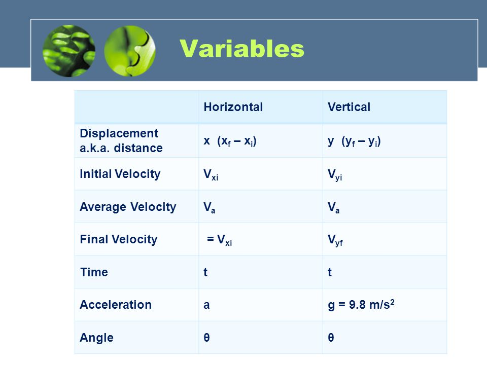 Variables Horizontal Vertical Displacement a.k.a. distance x (xf – xi)