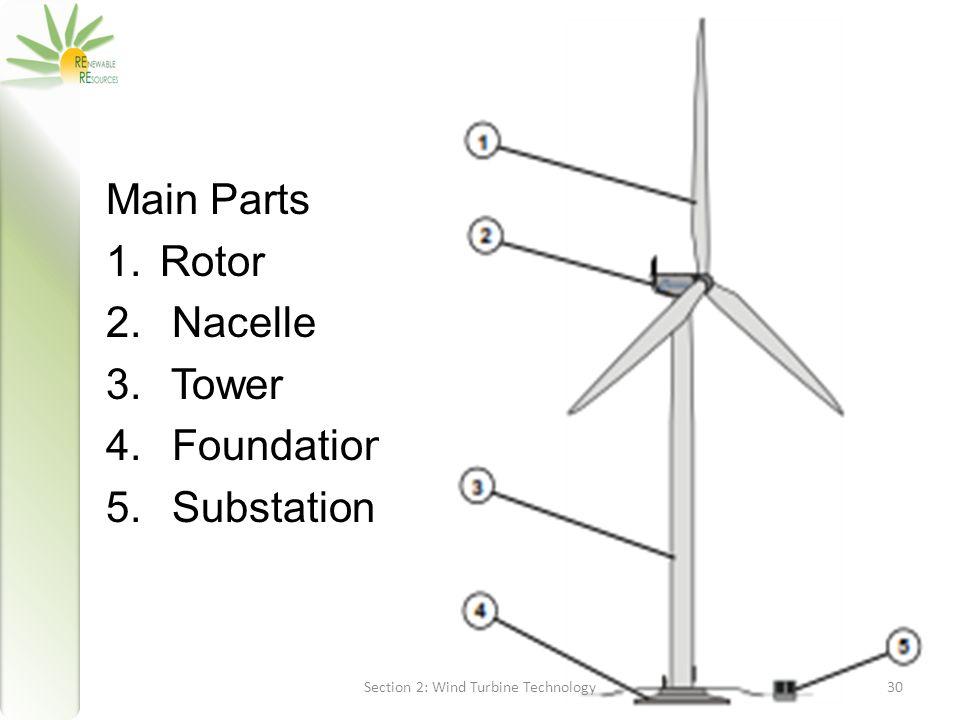 Wind Power Parts : Renewable energy technologies wind ppt video