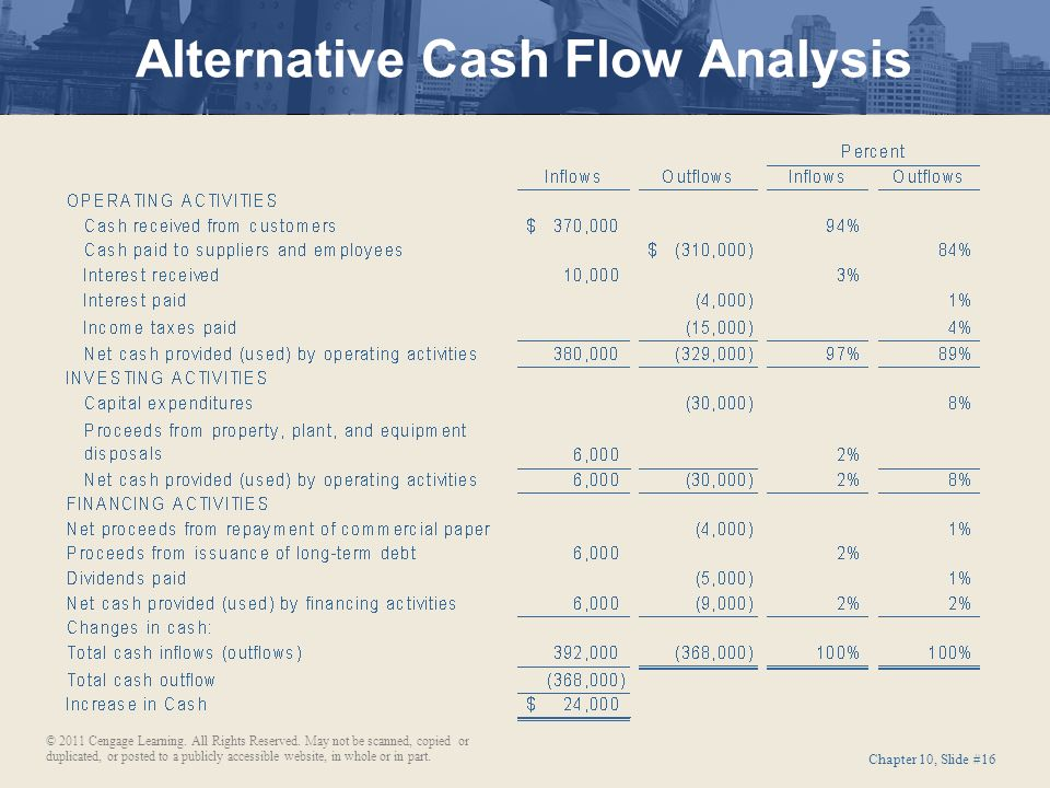 Current maturities of long term debt cash flow statement