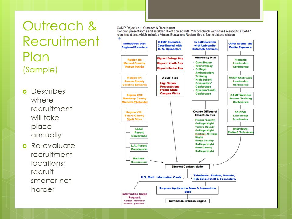 Recruitment Strategies Eligibility  Documentation  Ppt Video