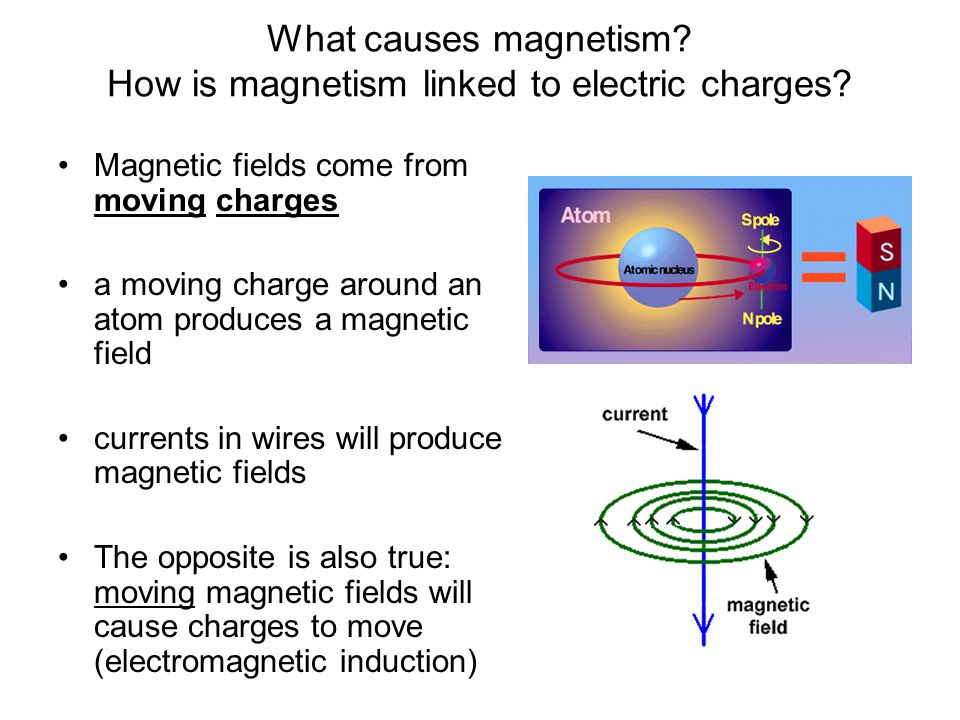 Old Fashioned What Causes Electromagnetic Fields Illustration ...