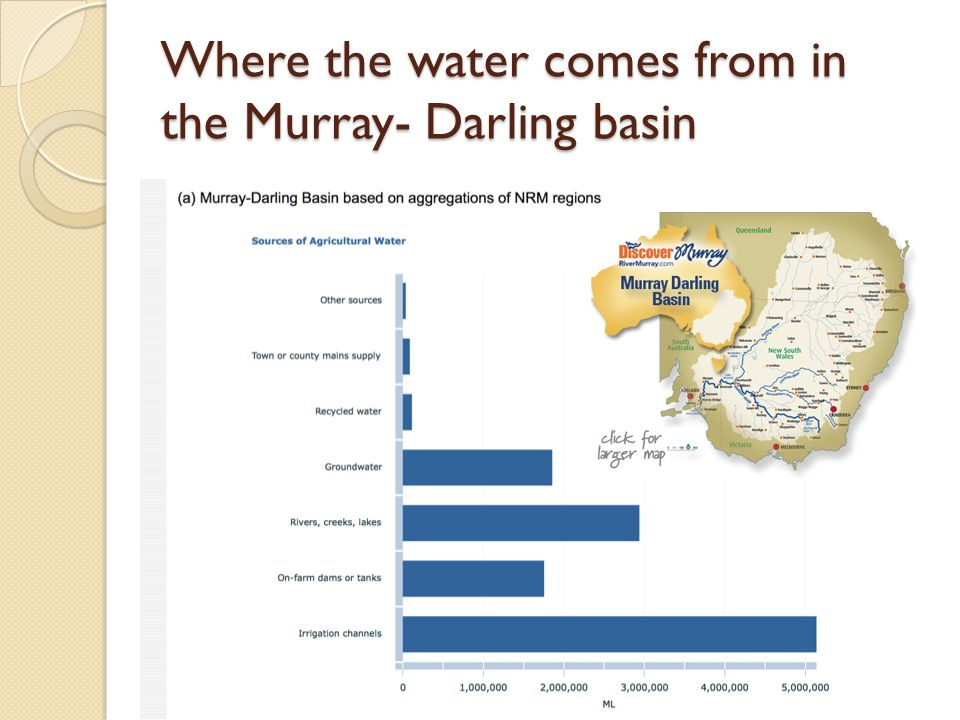 Where the water comes from in the Murray- Darling basin