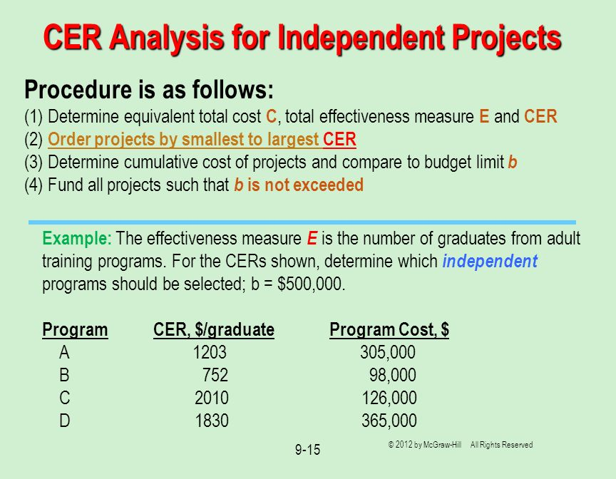 CER Analysis for Independent Projects