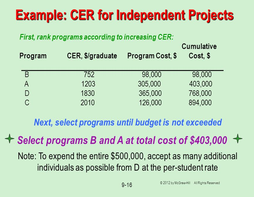 Example: CER for Independent Projects