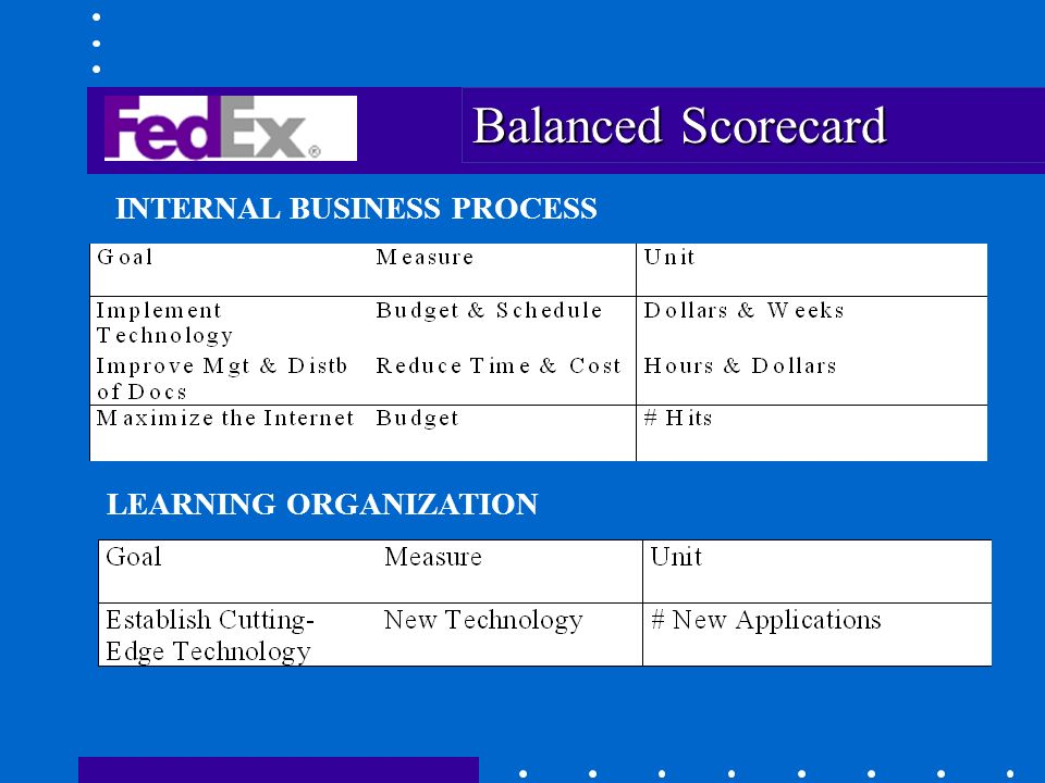 balanced scorecard for walmart customer service measures A full & exhaustive balanced scorecard measures help you understand if you these are the four perspectives of the balanced scorecard: financial, customer.