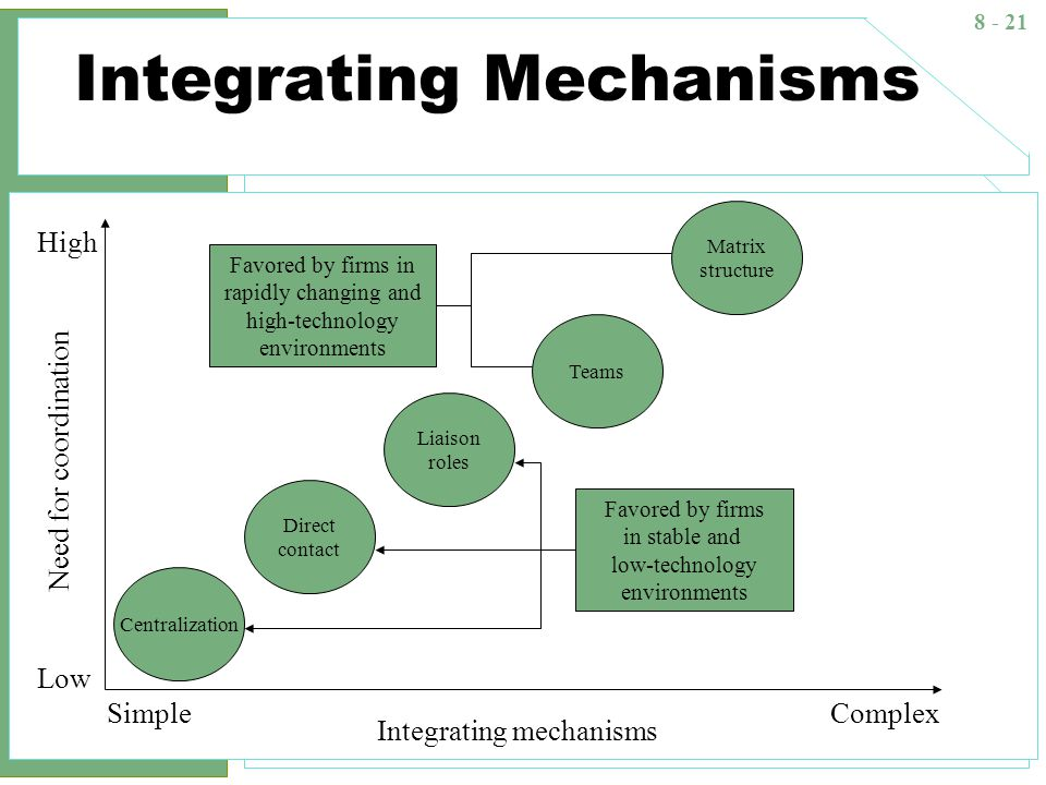 complex integrating mechanisms in an organization To organizational structure how is organizational integration achieved with  the use of coordination and control tools  4-13: vertical and horizontal  coordination mechanisms to view this video  or we can establish very  complex, and.