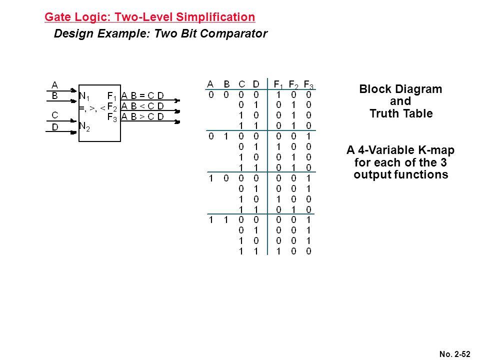 2 level logic diagram chapter #2: two-level combinational logic - ppt download logic diagram of 2 bit magnitude comparator
