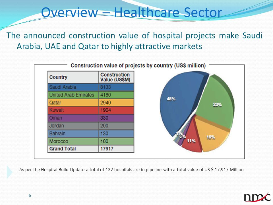 Sector plans and Health priority plans