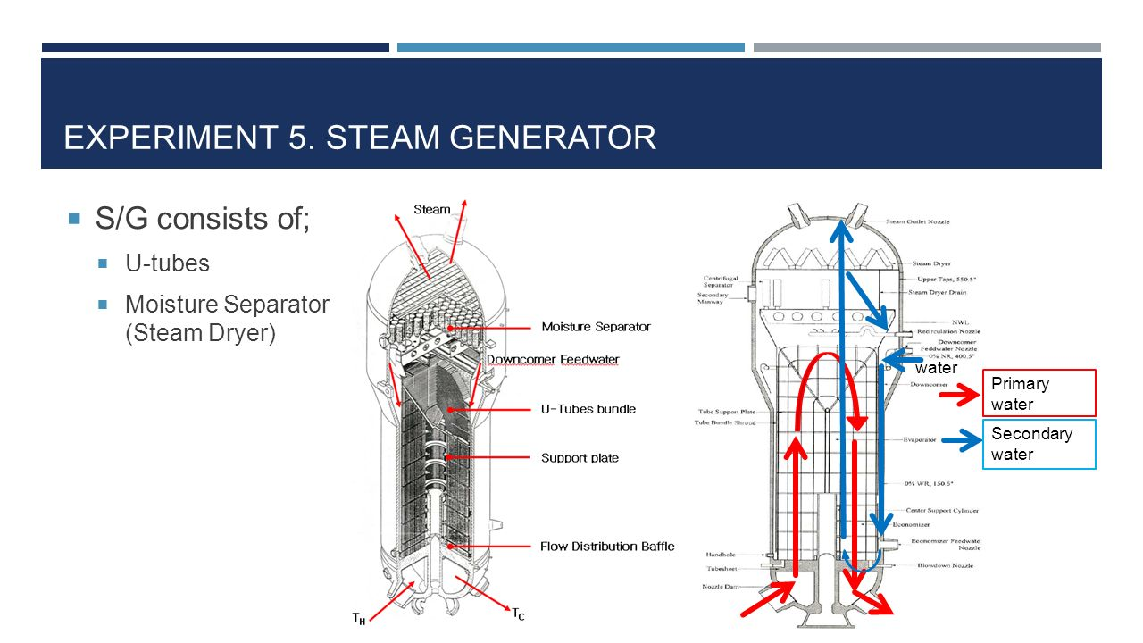 Cute Boiler Steam Generator Pictures Inspiration - Electrical and ...