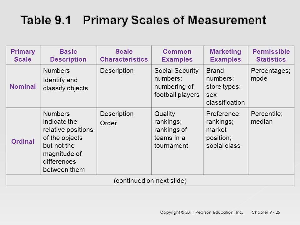 Measurement and scaling fundamentals and comparative for Table th position relative