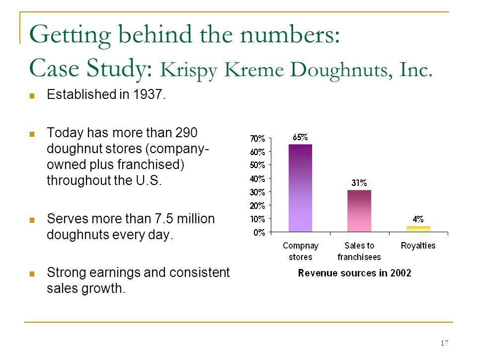 krispy kreme doughnuts inc case 7 Case analysis krispy kreme doughnuts, inc thadavillil (nathan) jithendranathan professor of finance opus college of business university of st thomas st paul.