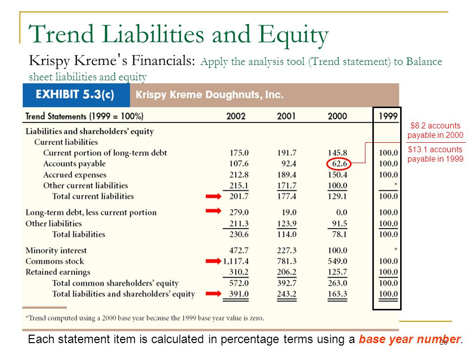 liabilities and financial analysis