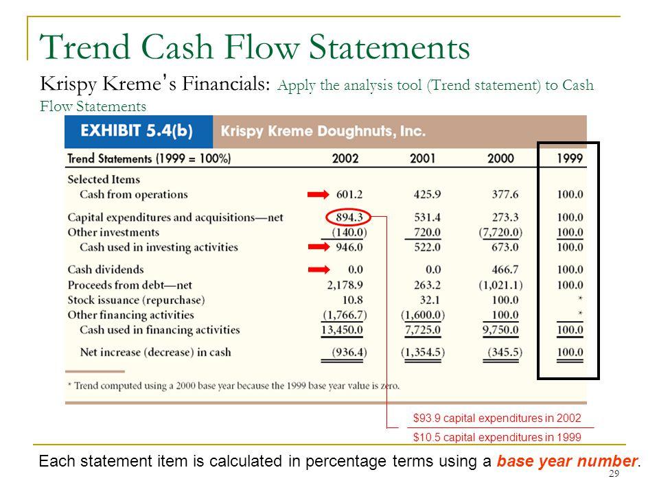 chapter 5  essentials of financial statement analysis
