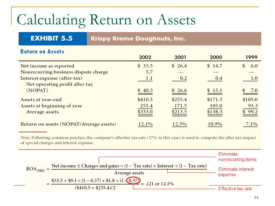 how to find return on assets