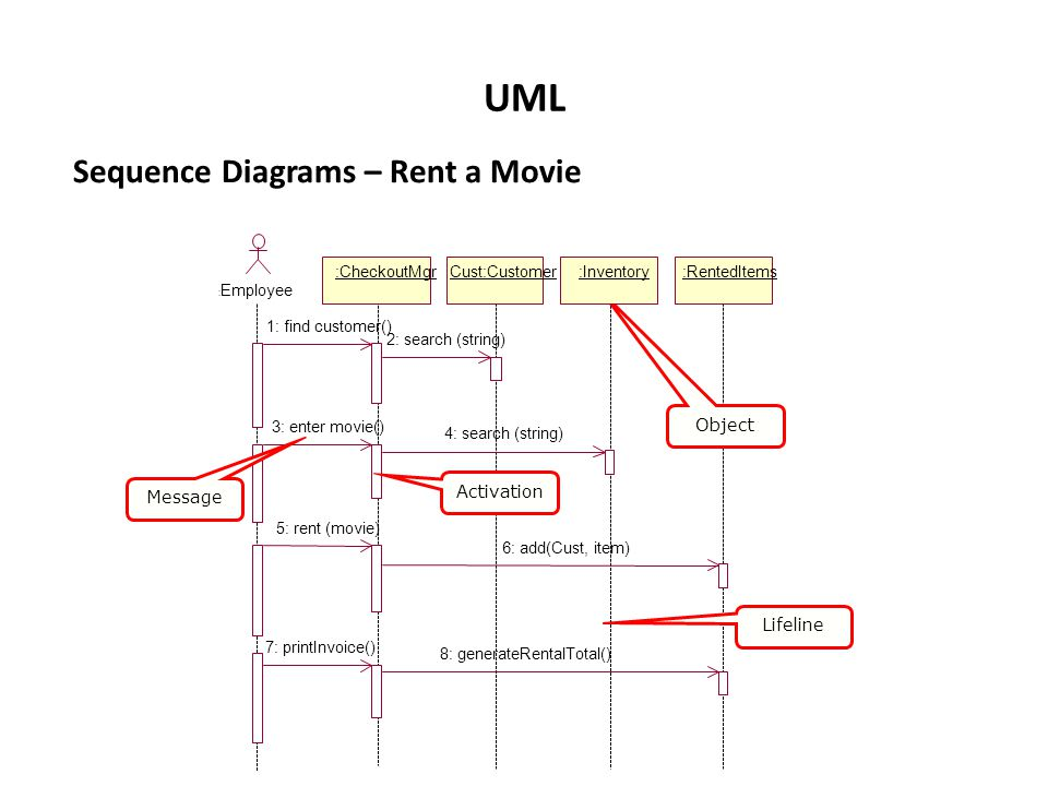 Training of master trainers workshop e services design and delivery uml sequence diagrams rent a movie object activation message ccuart Gallery