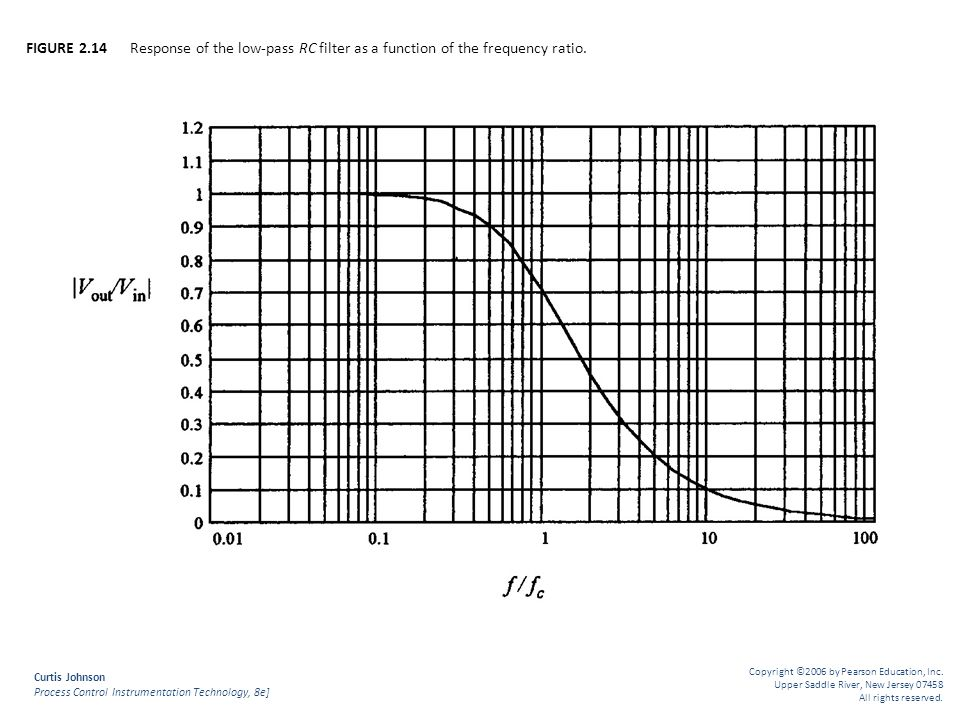 FIGURE 2.14 Response of the low-pass RC filter as a function of the frequency ratio.