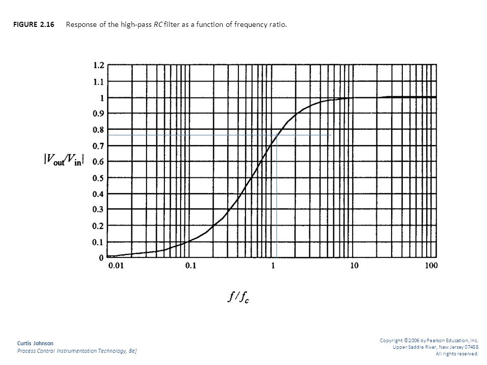 FIGURE 2.16 Response of the high-pass RC filter as a function of frequency ratio.