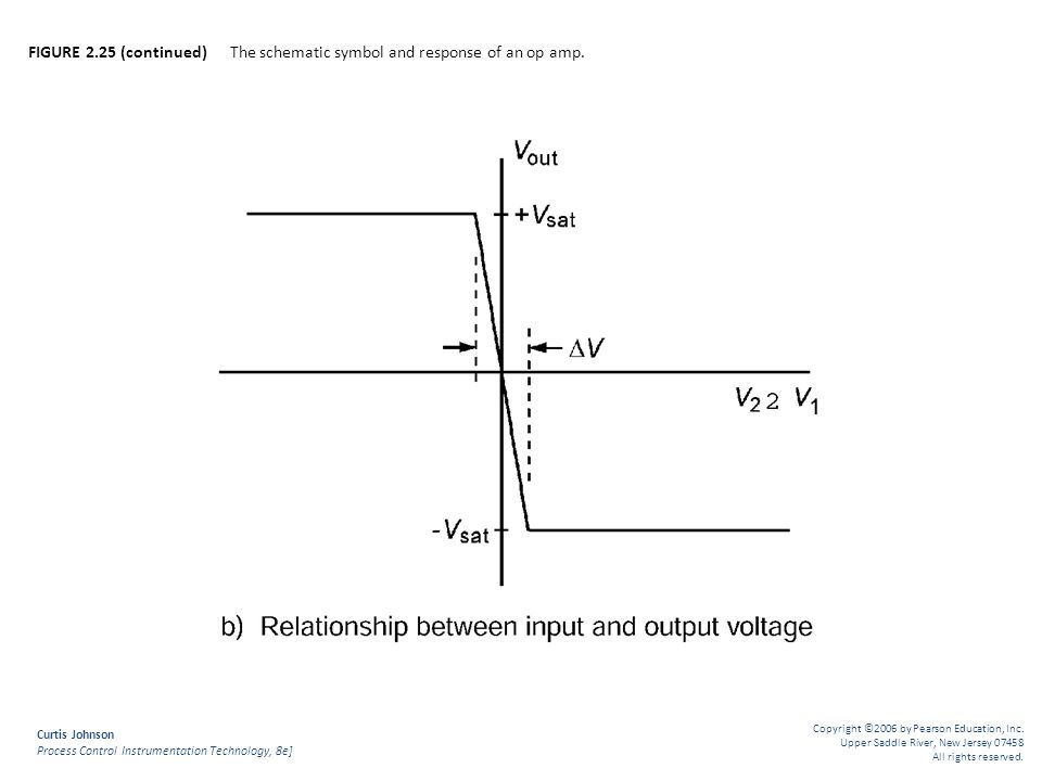 FIGURE 2.25 (continued) The schematic symbol and response of an op amp.
