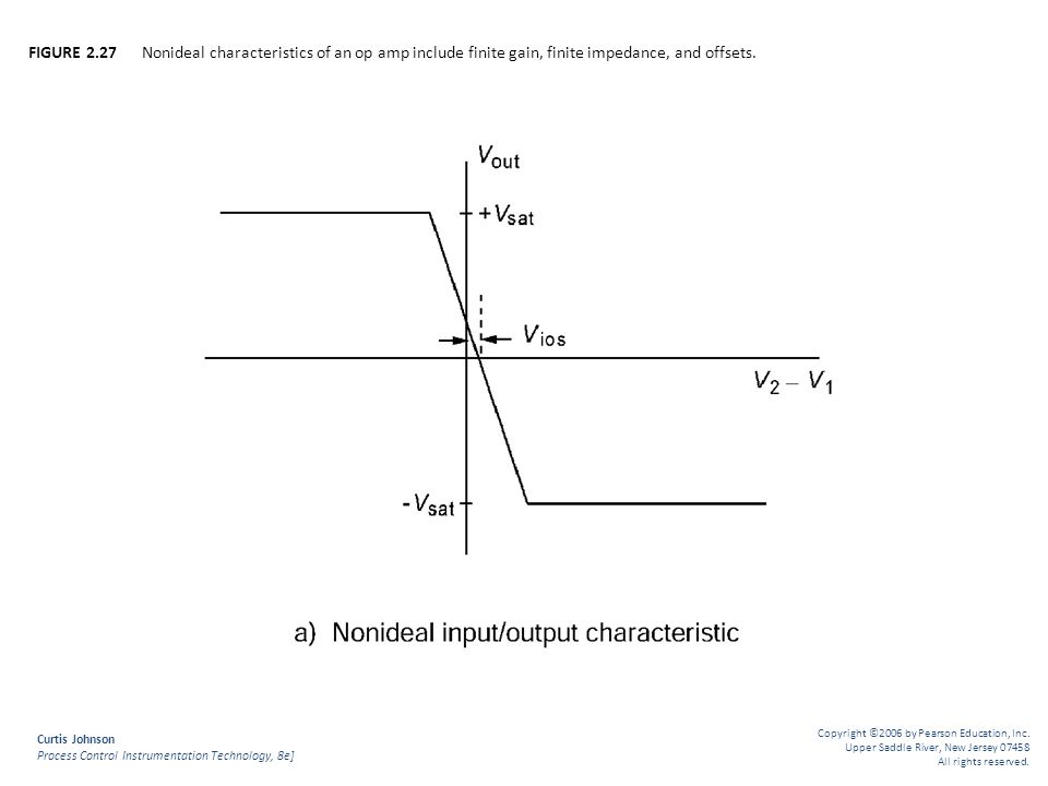 FIGURE 2.27 Nonideal characteristics of an op amp include finite gain, finite impedance, and offsets.