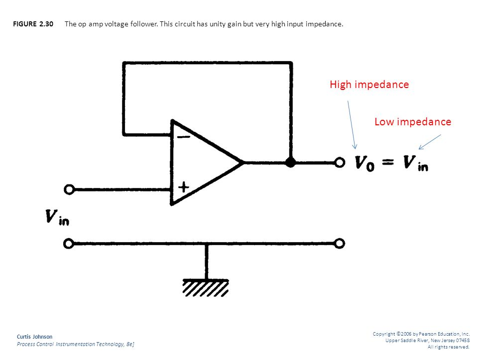 High impedance Low impedance
