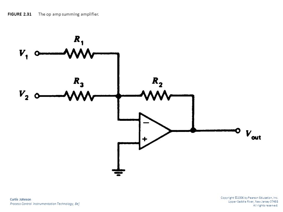 FIGURE 2.31 The op amp summing amplifier.