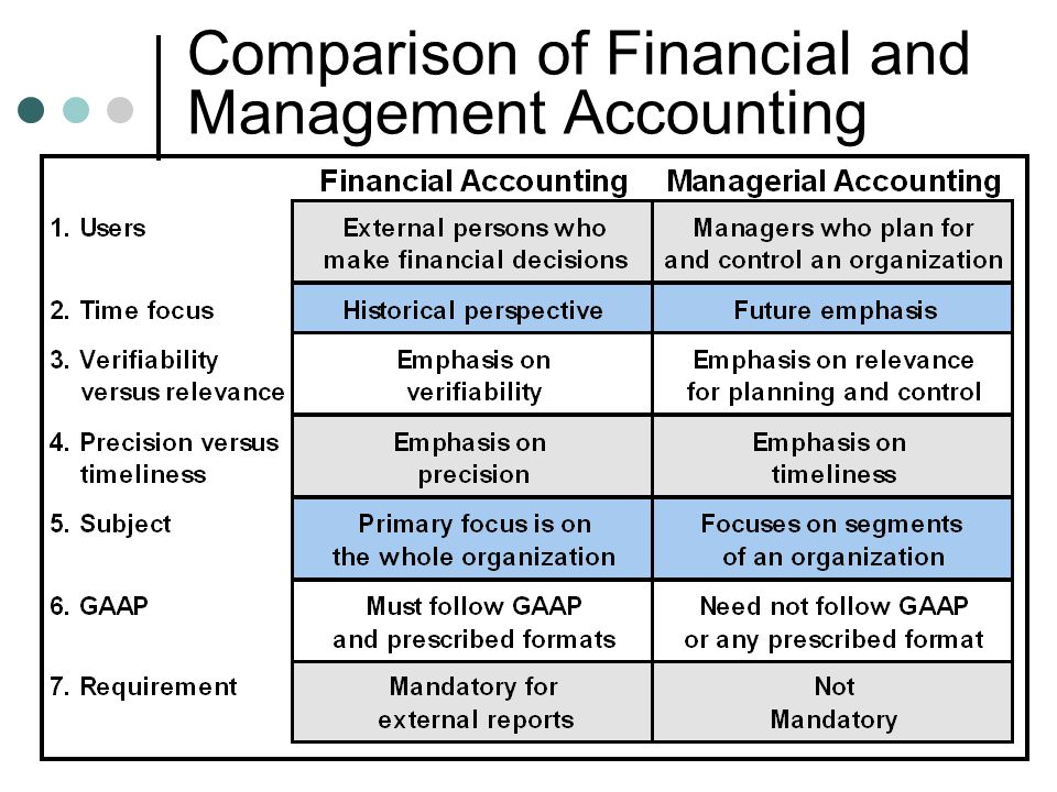 comparison of management accounting application between 1 what's the difference between the cima and acca 2 what is the acca 21  acca membership dues 22 acca study/certification programs  4 chartered  accountant (ca) vs certified management accountant (cma) – which is better.