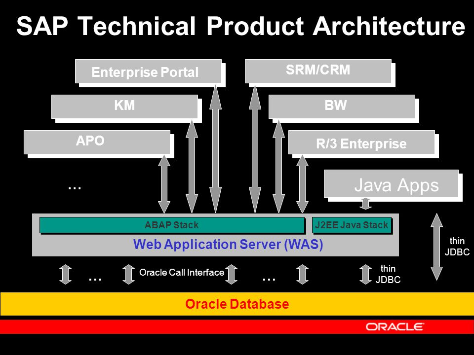 Oracle and sap development update ppt video online download for Sap r 3 architecture