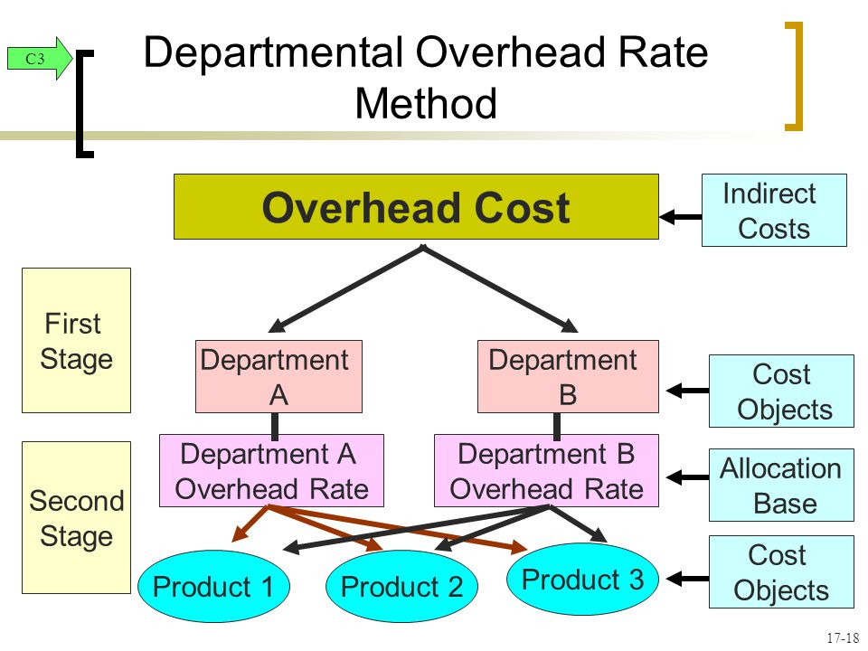 costs and departmental overhead rates Case 3-29 plantwide versus departmental overhead rates underapplied or overapplied overhead 1 a predetermined overhead rate= estimated total manufacturing overhead costs estimated total amount of allocation base .