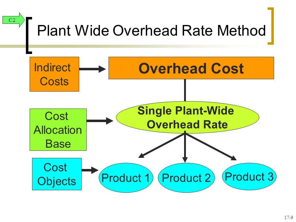 examining methods for allocating overhead costs Examining engineering costs for   methods cost data from the 2011 fiscal year and  previous fiscal years and allocating indirect costs based on total.