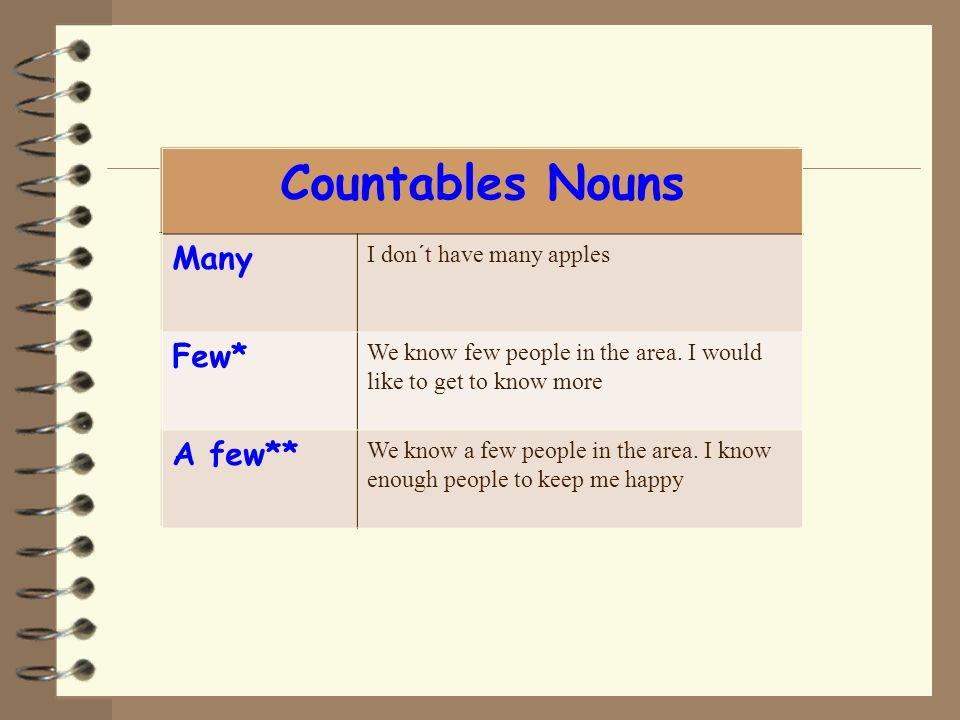 Countables Nouns Countables Nouns Many Many Few* Few* A few** A few**