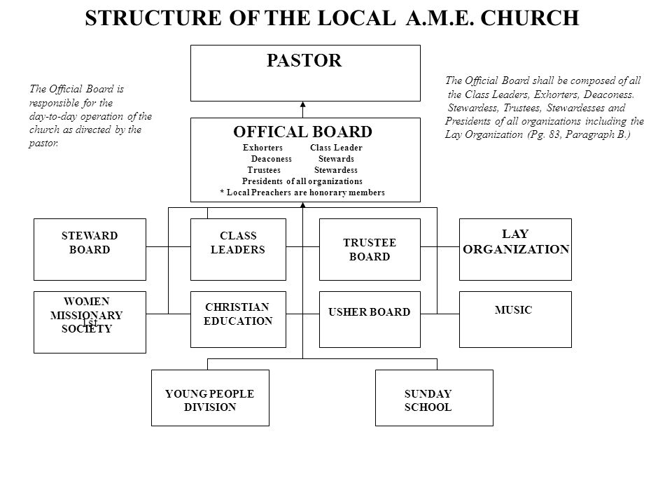 leadership structure in the local church I have believed for a long time that the current structure of the 'church' is quite unbiblical think about it most churches have a board of elders, who are supposed to be the overseers (see titus 1:5 - 9 and acts 20:17 - 38.