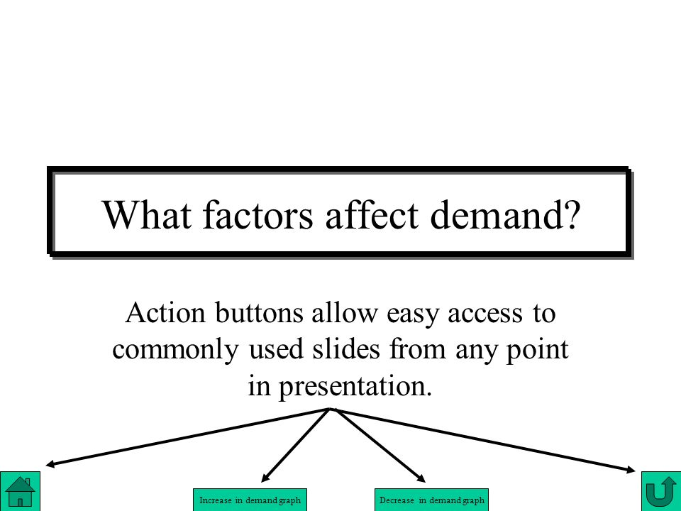What factors affect demand